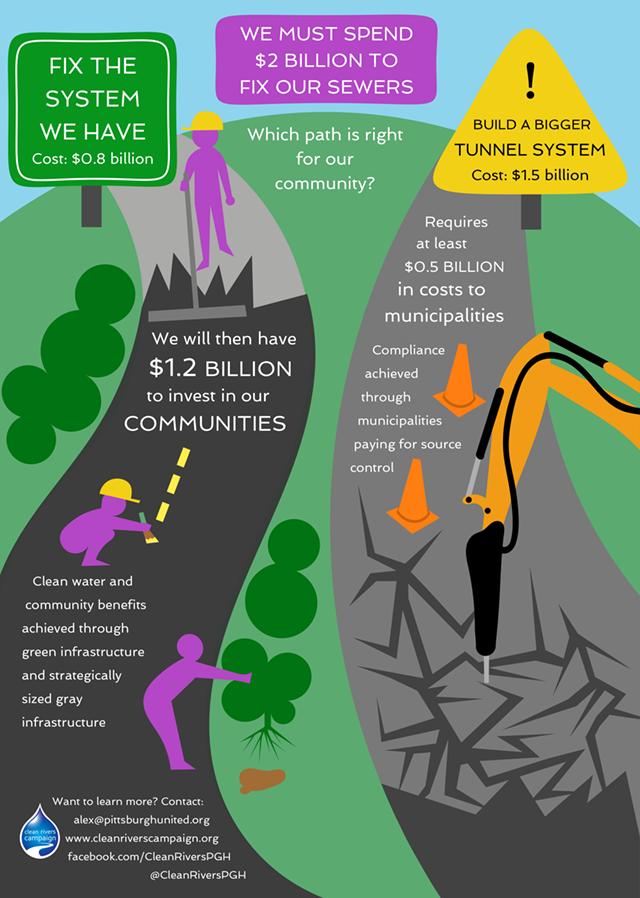 CRC Infographic